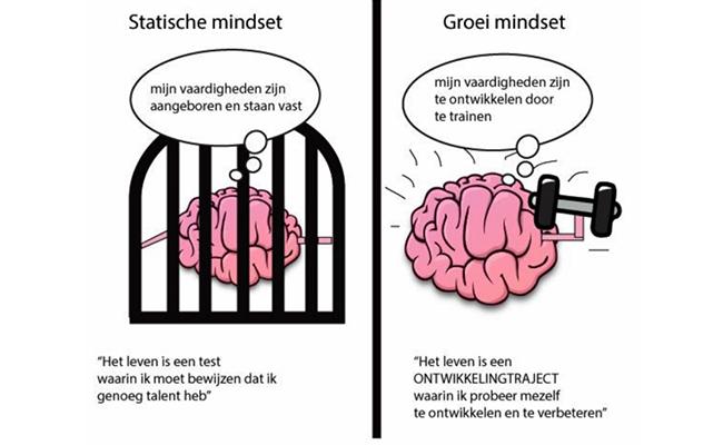 goed presteren is een kwestie van mindset