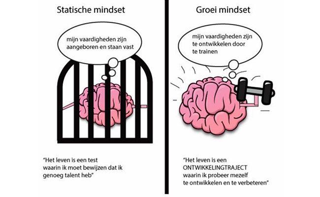 Goed presteren is kwestie van mindset